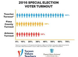 2016 Special Election Voter Turnout