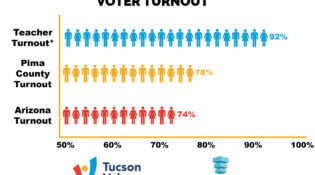 2016 General Election Voter Turnout